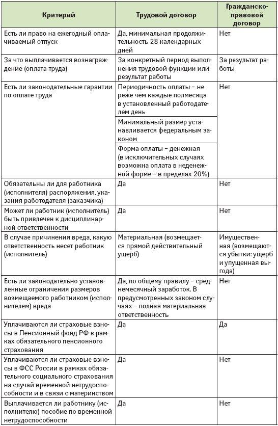 Отличие трудового договора от гражданско правового трудовые книжки со стажем Защитников Москвы проспект