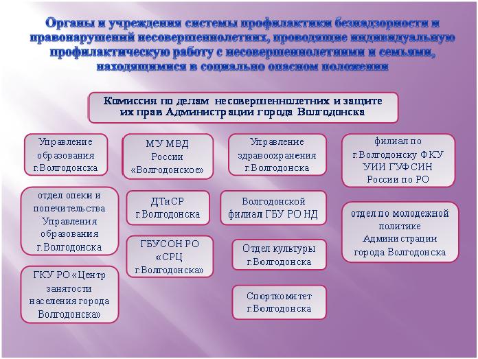Структура системы профилактики безнадзорности и правонарушений несовершеннолетних в г. Волгодонске